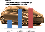 Toyota Group Profit margin 2015 Fiscal Year plus history and future