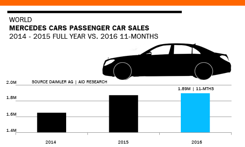 Mercedes Cars world global sales trends 2014 - 2016