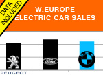 West European BMW sales 11-Months 2016