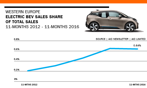 WESTERN EUROPE BEV ELECTRIC CAR SALES TRENDS