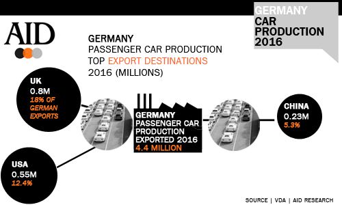 Germany 2016 passenger car production export markets