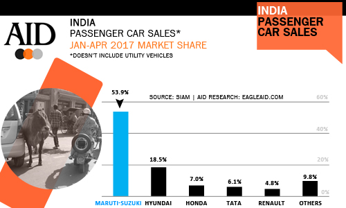 India passenger car sales January - April 2017 by manufacture market share