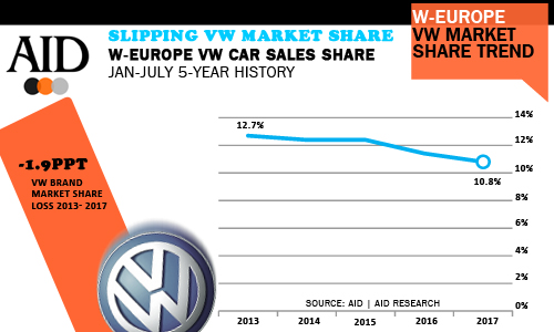 VW West European market share losses