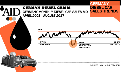 German diesel car sales trends 15 year history