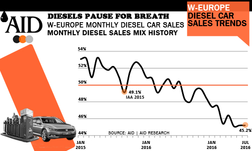 Diesel car sales 2017 trends up to July