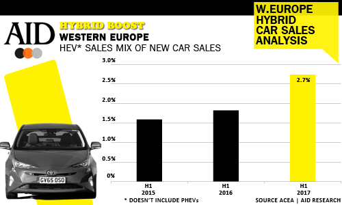 West European HEV Hybrid share of new car sales