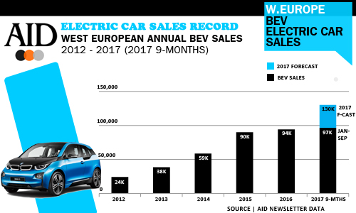 West European BEV Electric car sales 2017 Q3 September