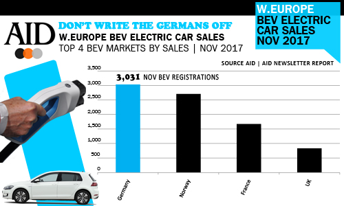 Germany number one BEV electric car market November 2017