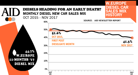 West European falling diesels sales mix trend infographic