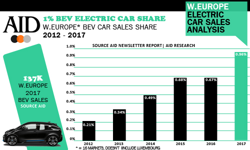 West European electric car share full year 2017 and history