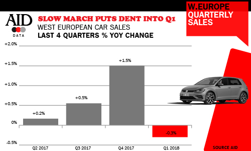 W.European car sales Quarterly sales history up to Q1 2018