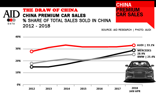 Share of premium car sales going to China