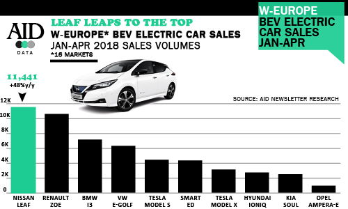 Western Europe top selling electric BEV models 2018