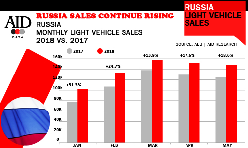 Russia Light Vehicle Sales history May 2018