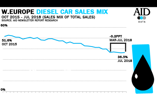 Western EUrope diesel car sales mix up to July 2018