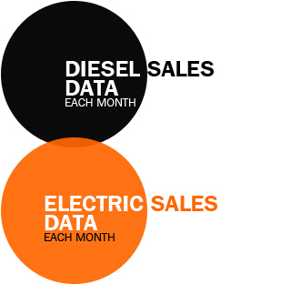 Electric BEV Diesel sales data each month Western Europe