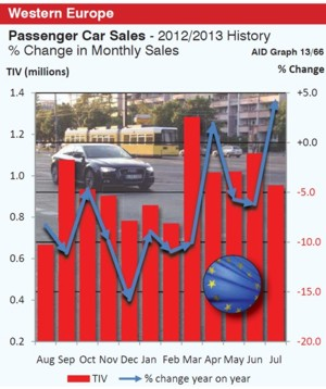 July European Car Sales graph