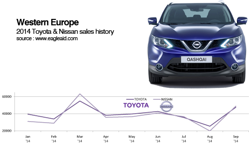 Toyota Nissan West European car sales trends 2014