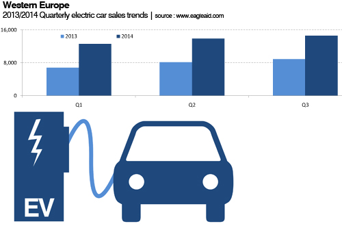 West European Electric car sales Q3 2014
