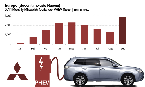 Mitsubishi Outlander PHEV sales trends Europe