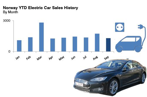 Norway Electric 2014 car sales history by month