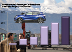 Swiss 4WD car sales history share