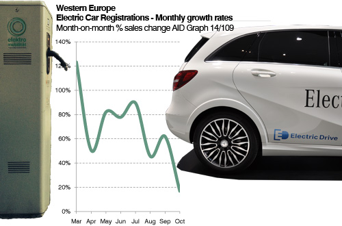 West European 2014 month by month car sales history