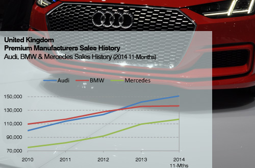 Audi Sales history UK plus history to 2014