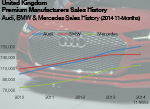 UK Audi sales history to 2014