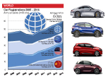 World car sales 2014 by region