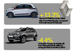 Renault and Dacia sales trends 2015