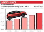 Western Europe SUV Crossover market share 2014 plus history