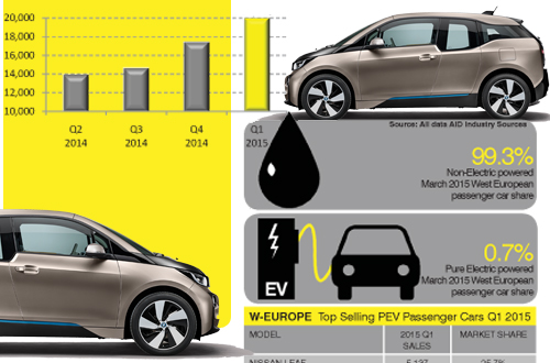 West European Electric car sales trends including in-depth data Q1 2015