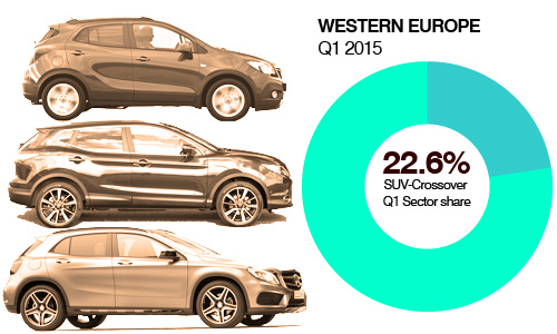 First Quarter SUV-Crossover share Western Europe AID Newsletter