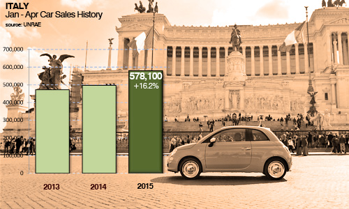 Italy car sales trends April sales 2015 plus history