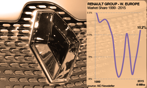 Renault Group West European Market Share history