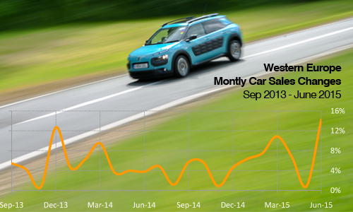 West European monthly passenger car changes to June 2015
