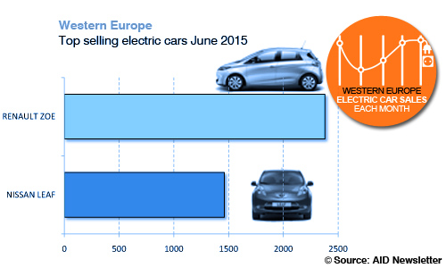 Electric car sales June 2014 top selling models AID Newsletter