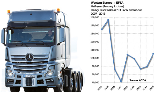 West European Heavy trucks sales first half 2015 plus history