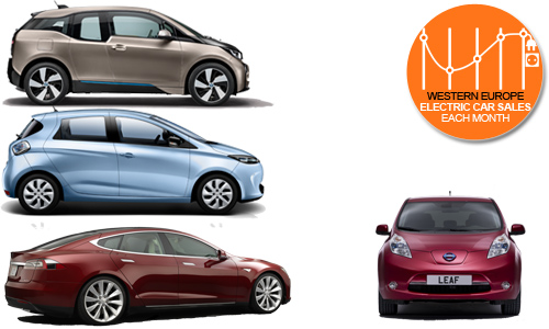 Top selling electric cars Western Europe 2015 First Half