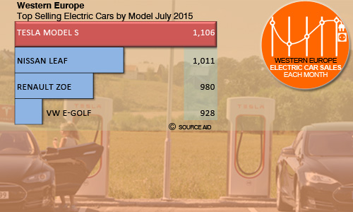 July top electric car sales by model Western Europe