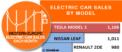 Electric car sales by model Western Europe July 2015