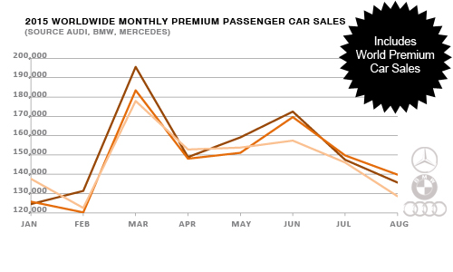 Worldwide premium brand pasenger car sales by month