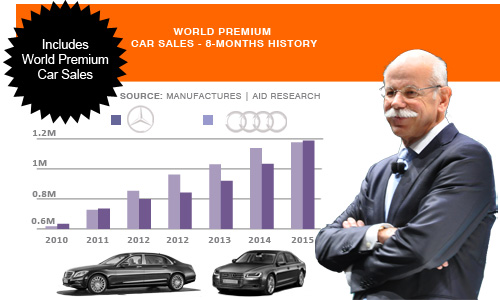 Mercedes and Audi premium car sale battle Zetsche Daimler