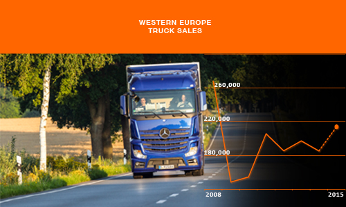 West European Annual Truck sales history