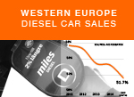 Diesel car sales trends history AID graph 2015 small