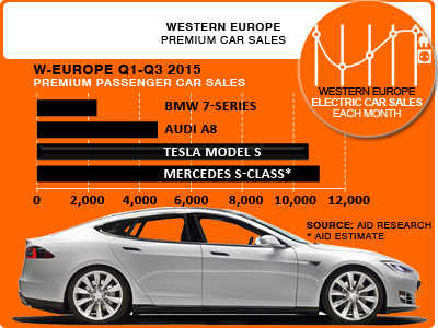 Premium passenger car sales Tesla Models S Europe
