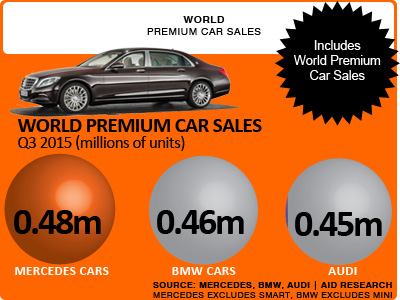 World premium car sales volumes Q3 Audi BMW Mercedes
