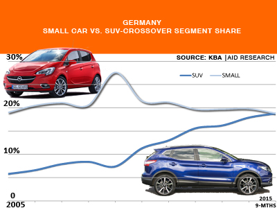 SUV-CROSSOVER sales trends Germany historical and current data