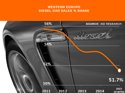 Diesel Car sales Western Europe history share 2015